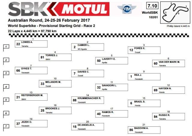 posisi-rider-wsbk-race-2-credit-wsbk-com